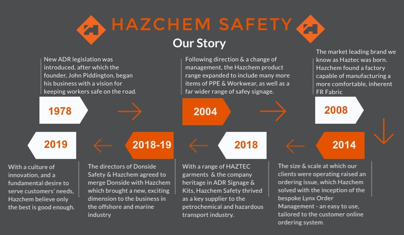 Hazchem Safety - Our Story