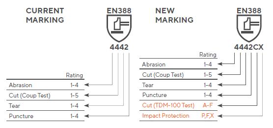 EN 388 Diagram Chart