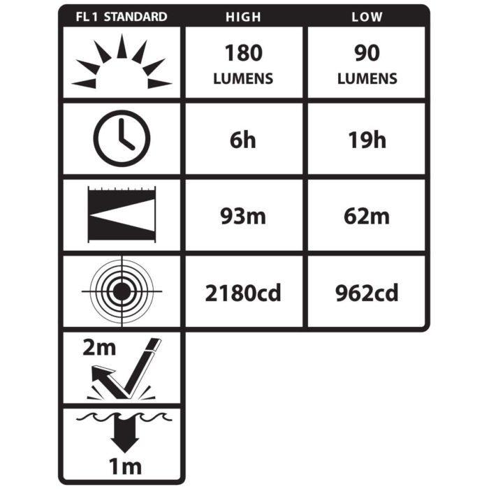 PL0007 Data