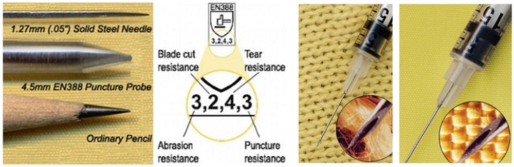 Puncture Resistance Blog Post