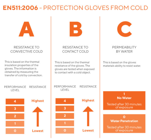 EN511 2006 PROTECTION GLOVES FROM COLD
